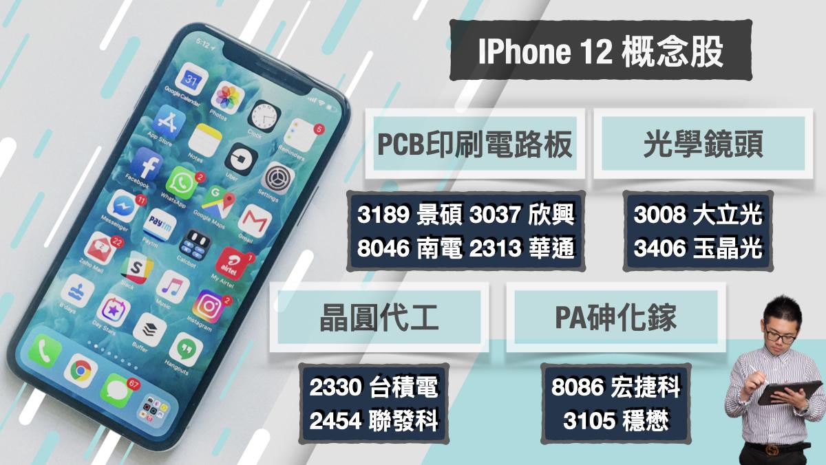 #概念股圖卡 #IPhone12 小路投資大方送!