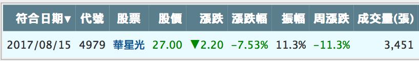 【盤後分享】0815 盤後功課_06