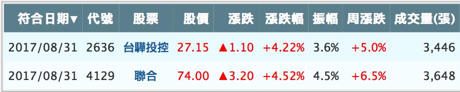 【盤後分享】0831 盤後功課_02