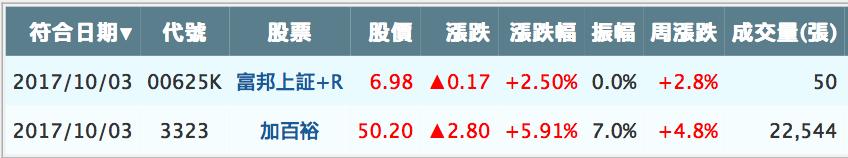 【盤後分享】1003 盤後功課_06