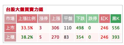 【盤後分享】1003 盤後功課_02