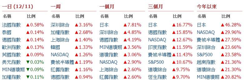最新最快的國際指數 盡在嗨投資_04