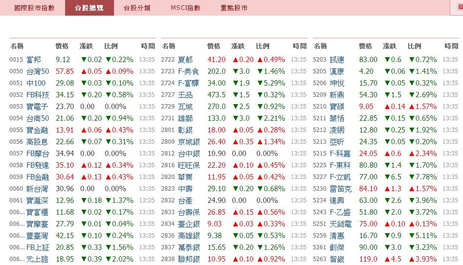 最新最快的國際指數 盡在嗨投資_07