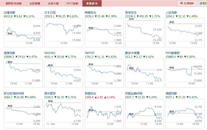 最新最快的國際指數 盡在嗨投資_10