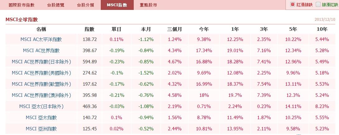 最新最快的國際指數 盡在嗨投資_09