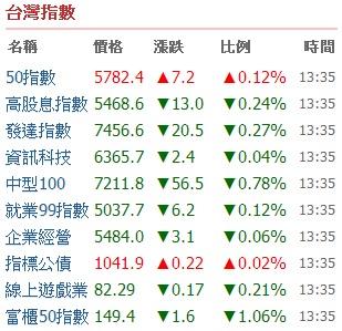 最新最快的國際指數 盡在嗨投資_06