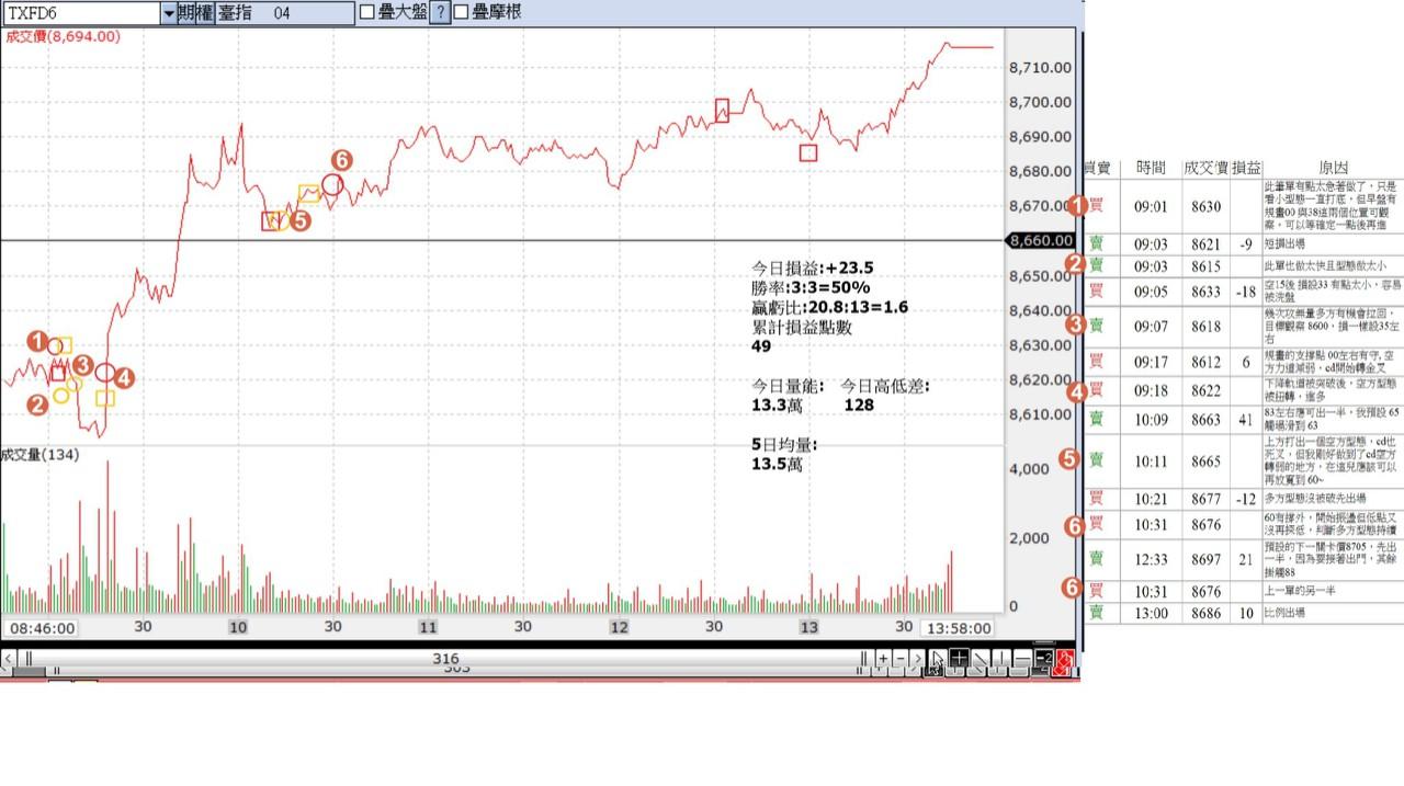 [太極] 4/16 交易點位大公開_07