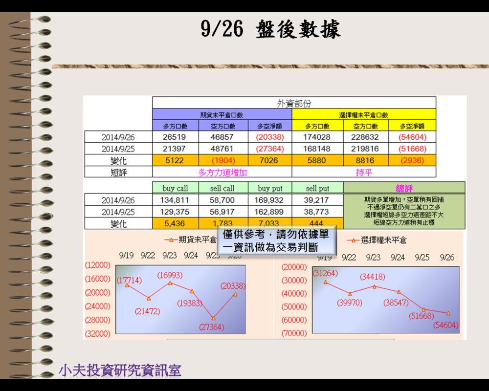 9/26(後)外資自營期權籌碼及OP OI
