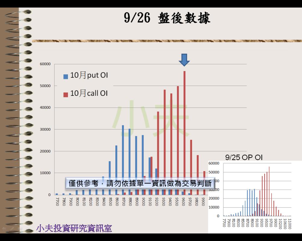 9/26(後)外資自營期權籌碼及OP OI_04