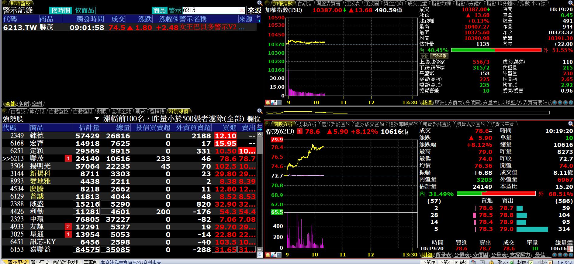 台股追價不足整理格局留意投信作帳股(穩懋,聯茂), 光學股 ,高殖利率股