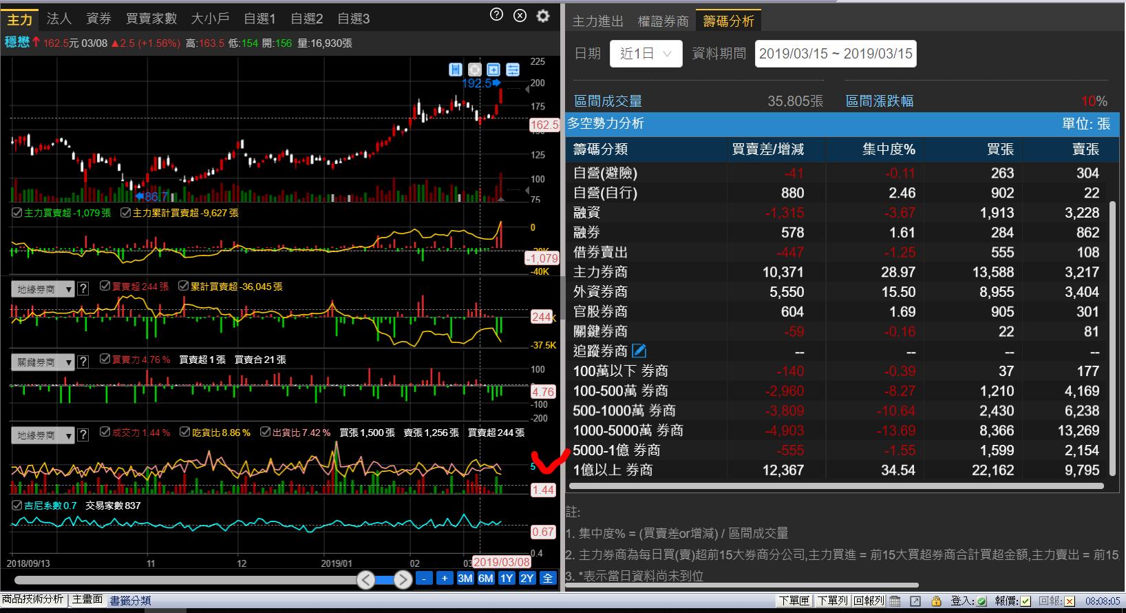 台股今日挑戰年線 (穩懋,聯茂), 光學股 ,高殖利率股 飆股抱波段賺比較多_02
