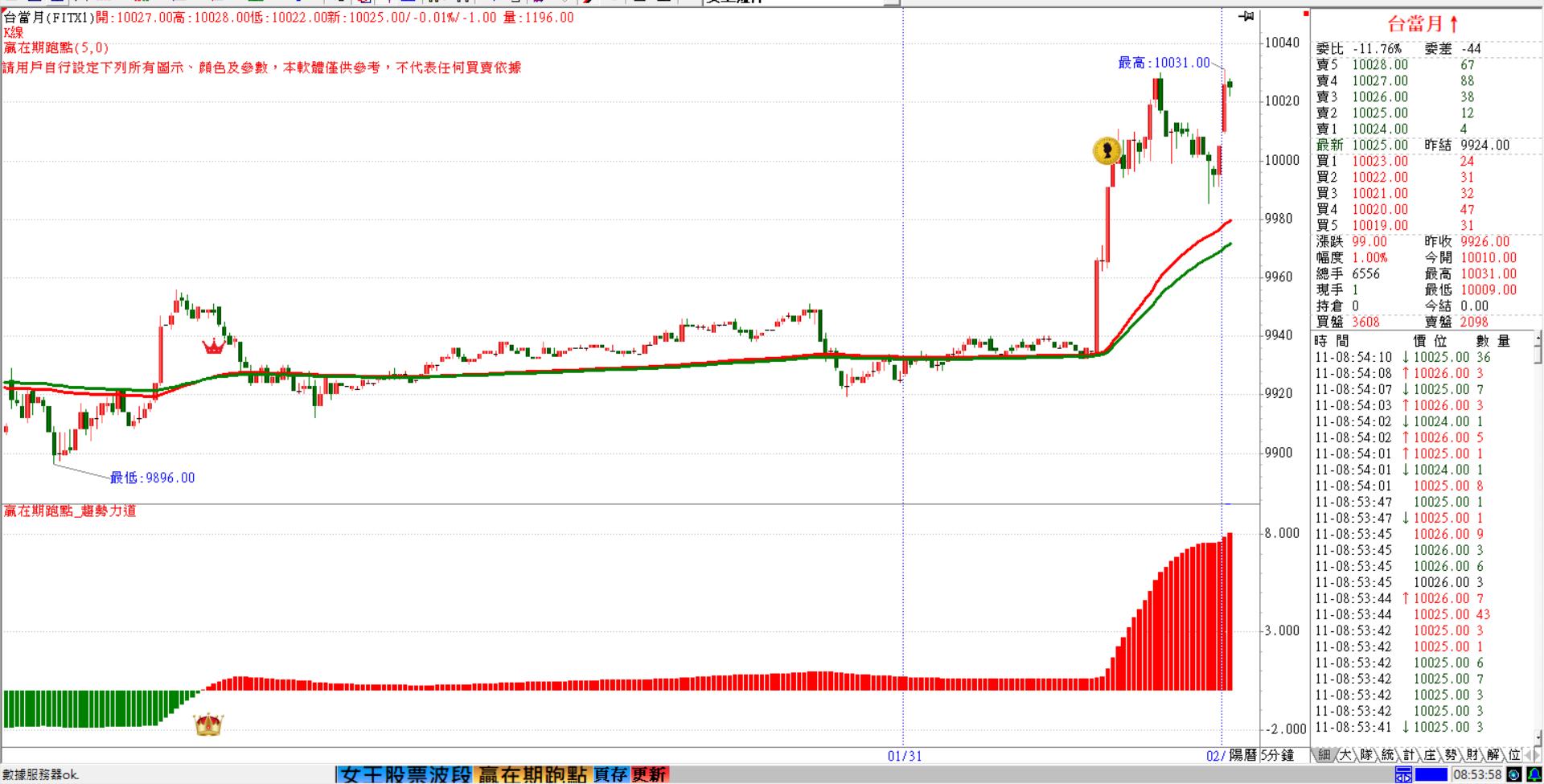 首日補漲可期  中小型股續強