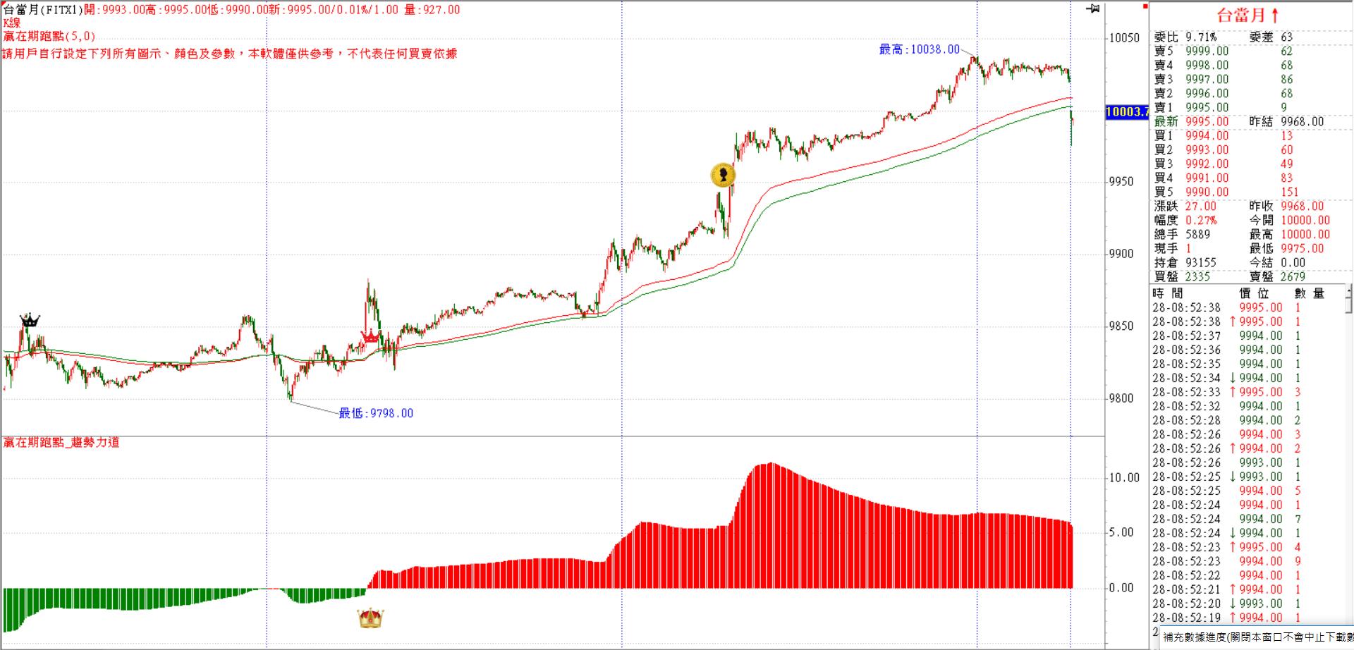 台股封關行情 有機會持續上漲挑戰10063缺口