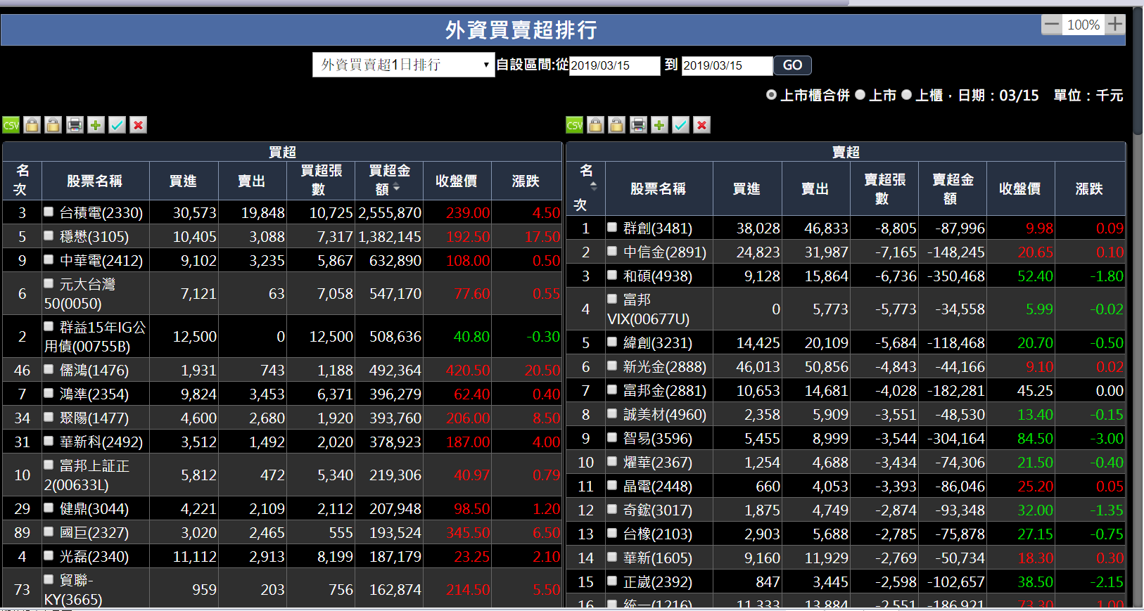 台股今日挑戰年線 (穩懋,聯茂), 光學股 ,高殖利率股 飆股抱波段賺比較多