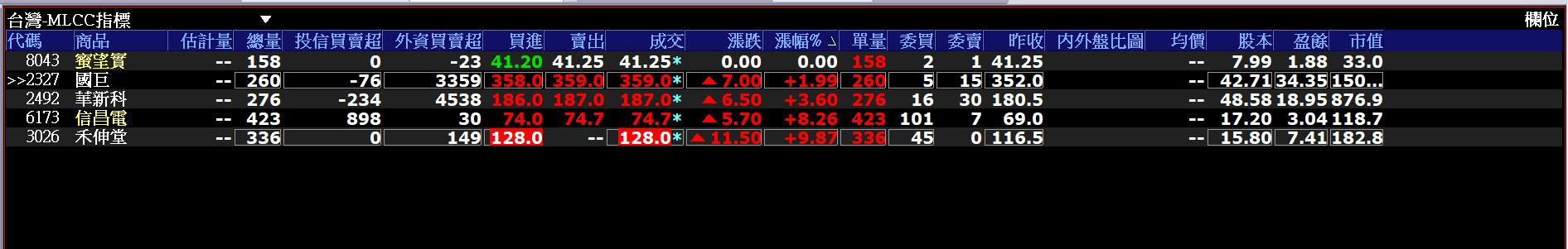 今日重點股被動元件族群MLCC(國巨,信昌電,華新科)