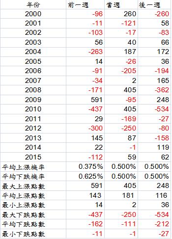 520魔咒再現之歷史回顧:2000~2015歷年520前後一週的行情