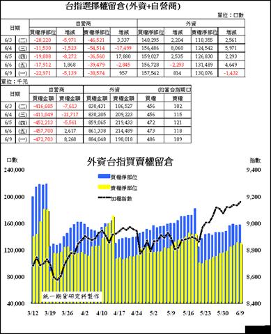 台指期選擇權三大法人2014/06/09