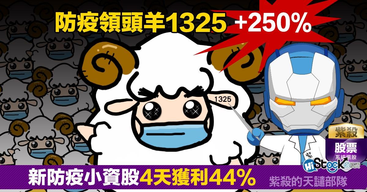 防疫領頭羊1325+250%, 新防疫小資股4天獲利44%