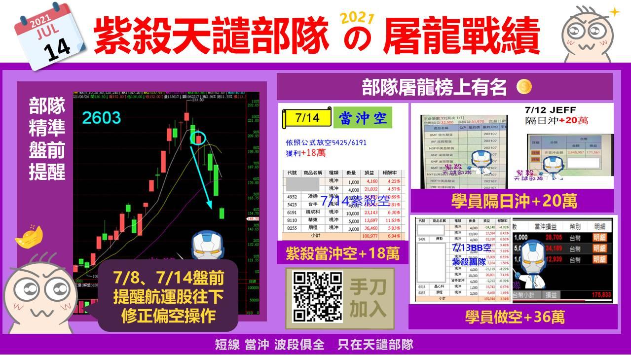 [7/14紫殺實戰]連續提醒航運偏空操作,開盤半小時+18萬