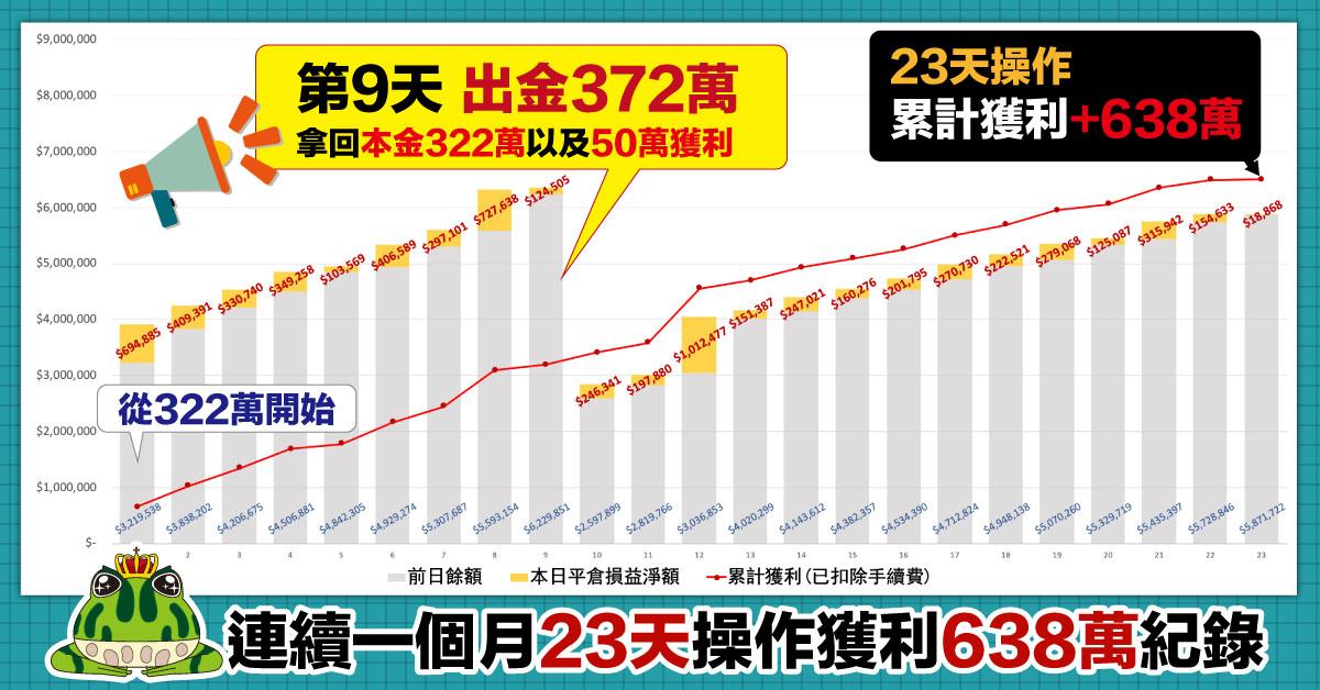 連續一個月23天操作獲利638萬紀錄。