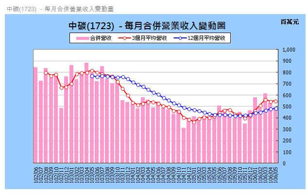 【月營收追蹤】中碳(1723) 最新月營收追蹤與風險評估_04