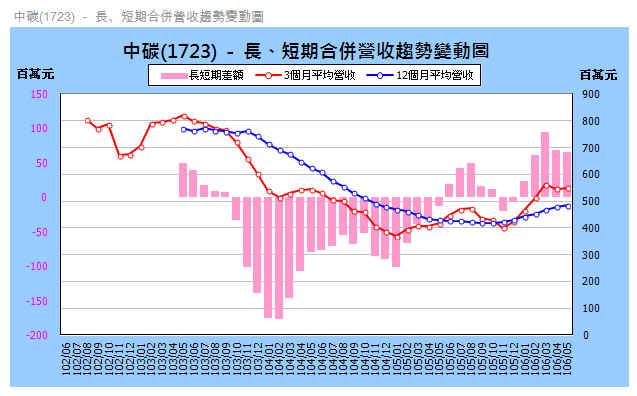 【月營收追蹤】中碳(1723) 最新月營收追蹤與風險評估_06