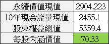 【價值估算】大億(1521) 自由現金流量折現內涵價值估算與 PEG 合理股價估算_08