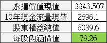 【價值估算】大億(1521) 自由現金流量折現內涵價值估算與 PEG 合理股價估算_10