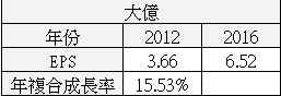 【價值估算】大億(1521) 自由現金流量折現內涵價值估算與 PEG 合理股價估算_11