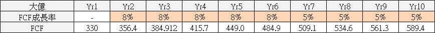【價值估算】大億(1521) 自由現金流量折現內涵價值估算與 PEG 合理股價估算_09