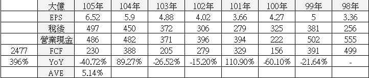 【價值估算】大億(1521) 自由現金流量折現內涵價值估算與 PEG 合理股價估算_02