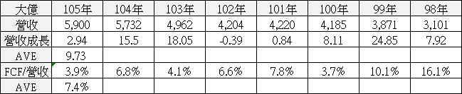 【價值估算】大億(1521) 自由現金流量折現內涵價值估算與 PEG 合理股價估算_03