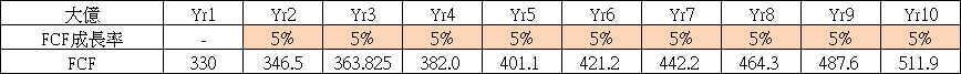 【價值估算】大億(1521) 自由現金流量折現內涵價值估算與 PEG 合理股價估算_06