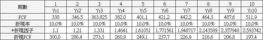【價值估算】大億(1521) 自由現金流量折現內涵價值估算與 PEG 合理股價估算_07