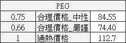 【價值估算】大億(1521) 自由現金流量折現內涵價值估算與 PEG 合理股價估算_14