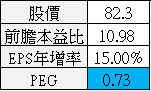 【價值估算】大億(1521) 自由現金流量折現內涵價值估算與 PEG 合理股價估算_13