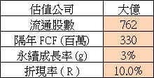 【價值估算】大億(1521) 自由現金流量折現內涵價值估算與 PEG 合理股價估算_04