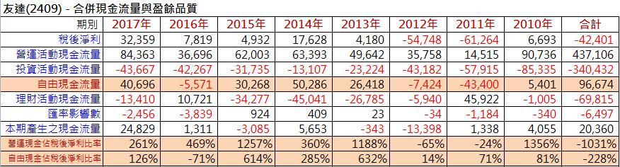 【財務分析】台灣四大面板廠財務體質比較_04