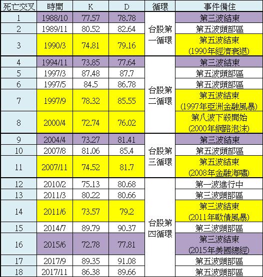 【20180621_外資動態與大盤月 KD 追蹤】重要性:★★★★★_04
