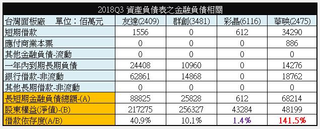 【財務分析】台灣四大面板廠財務體質比較_03