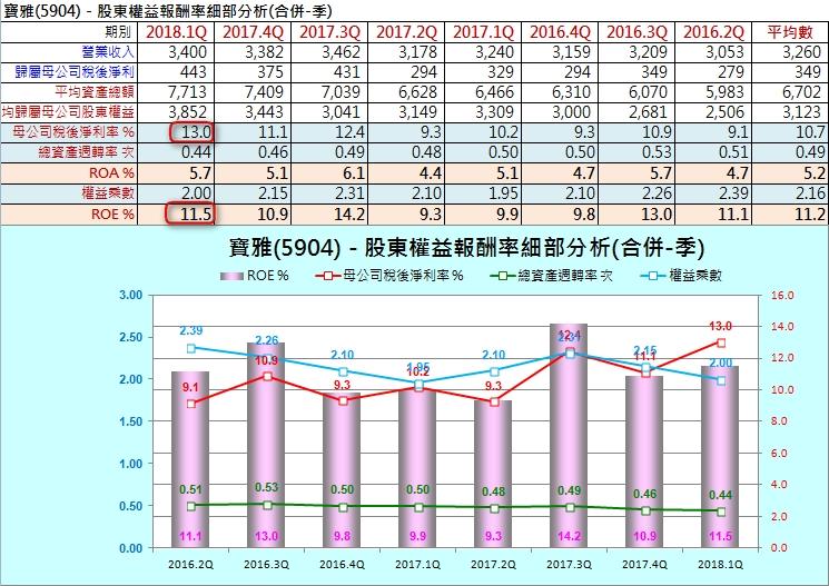 【財務分析】寶雅(5904)  最新季報財務分析與股價風險評估_17