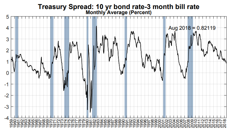 【總體經濟】回顧美國逆殖利率曲線發生時機與台股相對應關係_02