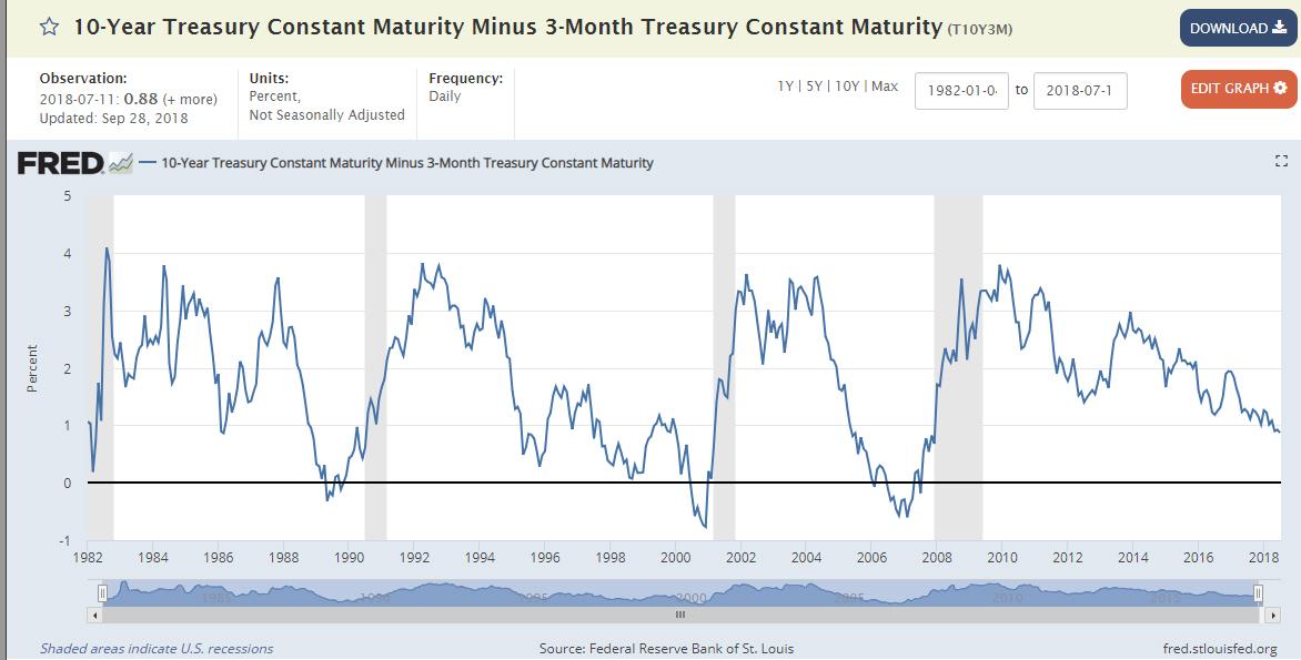 【總體經濟】回顧美國逆殖利率曲線發生時機與台股相對應關係_04
