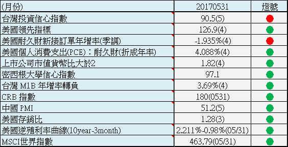 【總體經濟追蹤】2017 五月份總體經濟追蹤