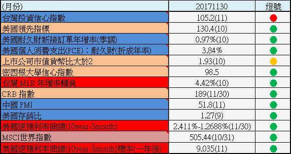 【11月份總體經濟追蹤】重要性:★★★★