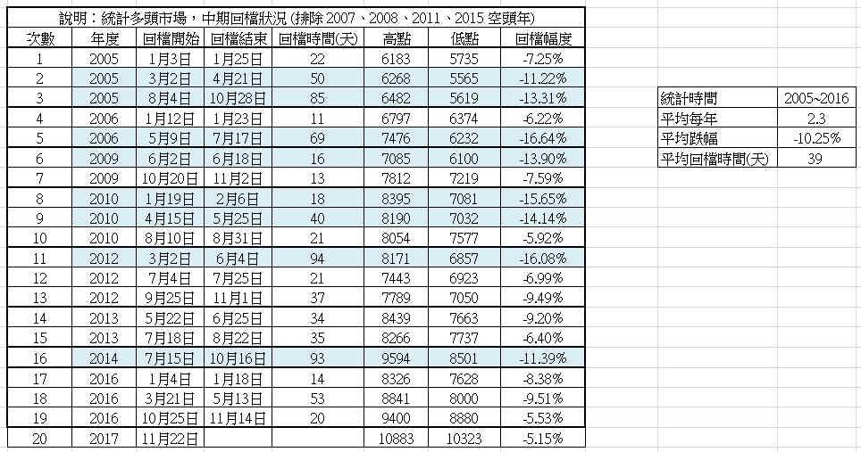 【台灣加權指數】2005年來中期回檔統計