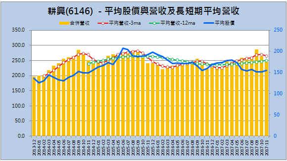 【月營收追蹤】耕興(6146) 與邦特(4107)  11月合併月營收追蹤