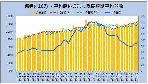 【月營收追蹤】耕興(6146) 與邦特(4107)  11月合併月營收追蹤_03
