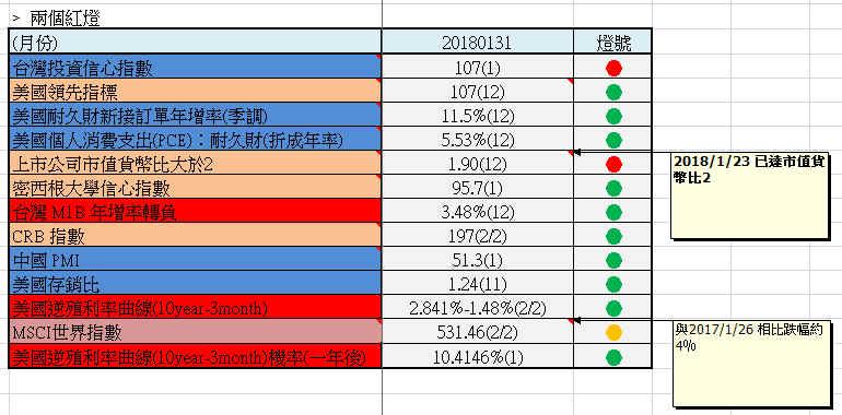 【20181月總體經濟追蹤】重要性:★★★★★