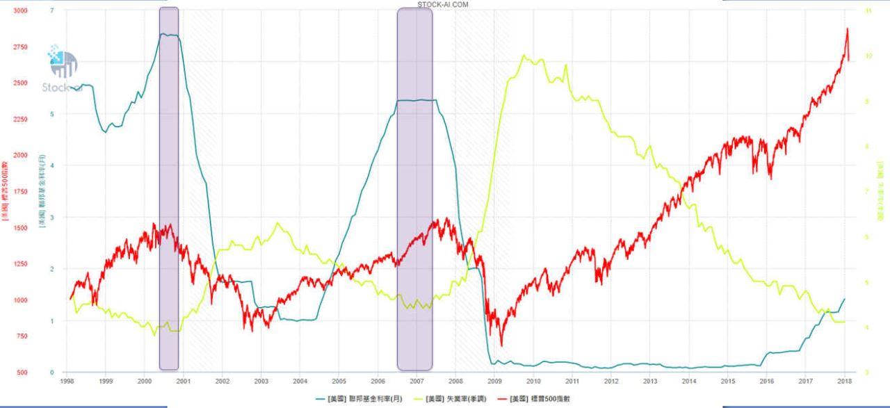 【總體經濟】美國聯邦基金利率 vs 美國失業率 vs SP500